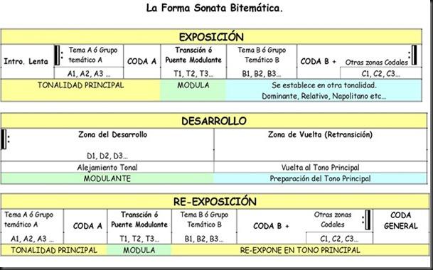 Forma Sonata Bitematica