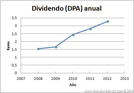 Dividendo por acción Philip Morris Don Dividendo 2014