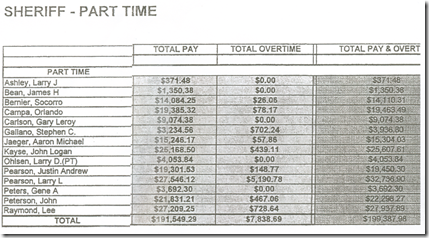 Sheriff pay 2011-2--Part time-Deputies