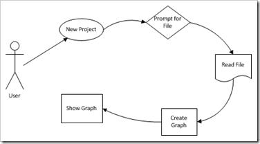 LogicalFlowDiagram