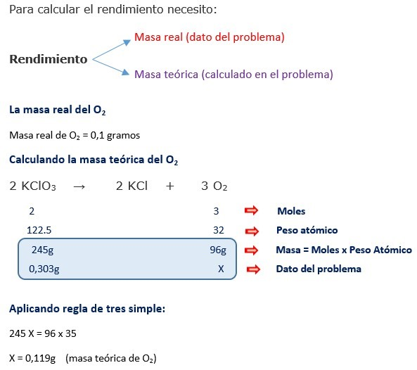 problema rendimiento de una reaccion estequiometria