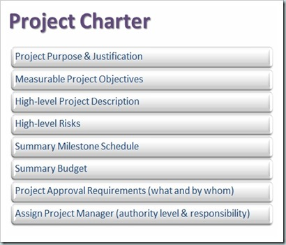 The Corner Cube PM: Integration Management: Develop Project Charter