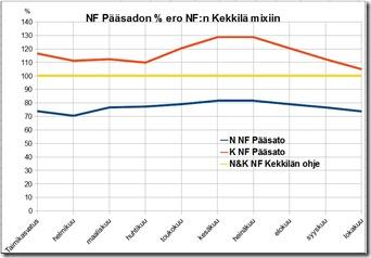nfpaasato_vs_nfkekmix_pro_kasvukausi