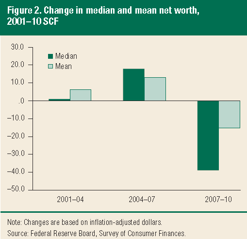 Change in median and mean net worth, 2001–2010. Federal Reserve Board, Survey of Consumer Finances