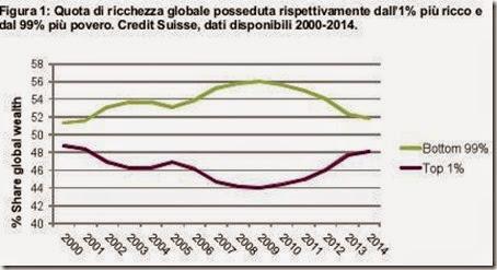 Quota di ricchezza globale