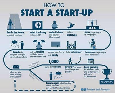 bagaimana cara memulai startup