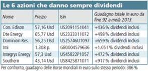 dividendi azioni americane