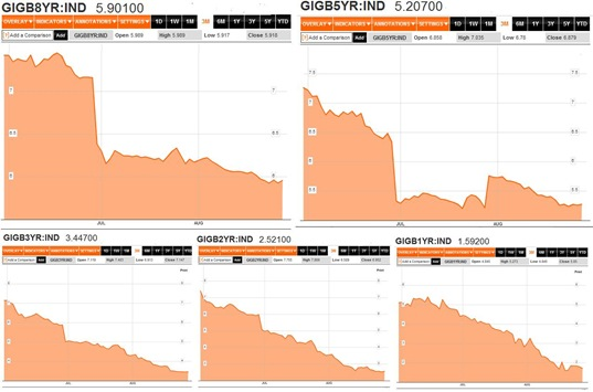 Bond Yields 3M to 28-08-12