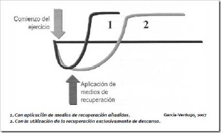 MEDIOS DE RECUPERACION: Métodos para la acelerar la recuperación física del jugador de pádel entre sesiones.