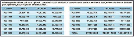 rimborsi_partiti_1994_2009