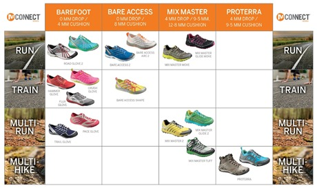 Merrell M-Connect Series