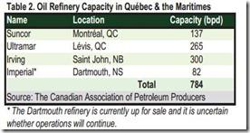 Canada Oil refinery