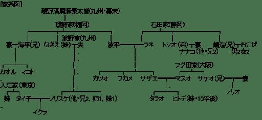 関連図 (サザエさん)