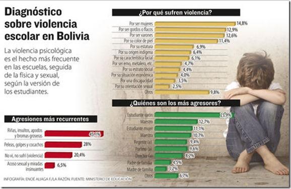 Violencia escolar en Bolivia
