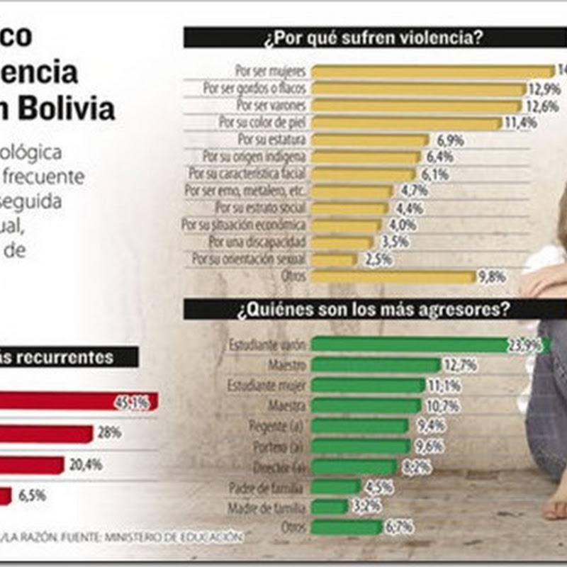 Bolivia: El 88% de la comunidad educativa percibe violencia
