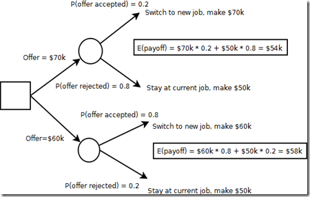 Using R for a salary negotiation–an extension of decision tree models