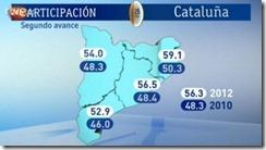 Percentagem de votantes s 19.00h portuguesas