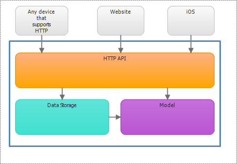 Http api layer