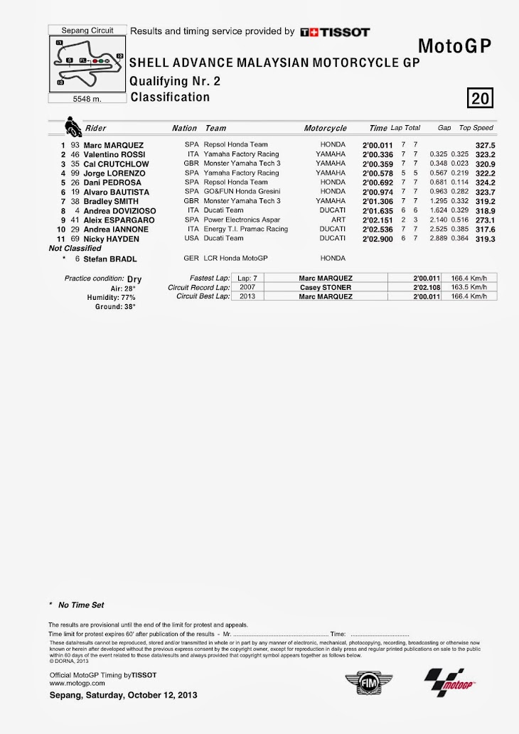 motogp-qp2-sepang-classification.jpg