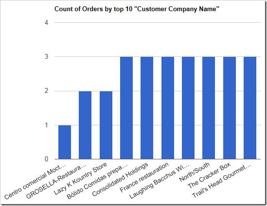 The bottom ten customes by value are shown in this chart.