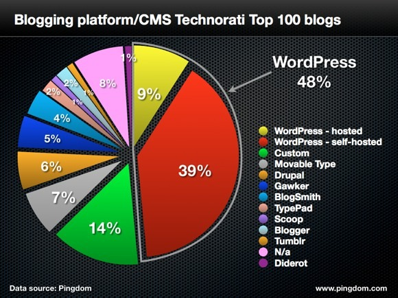 wordpress is the best platform for blogging