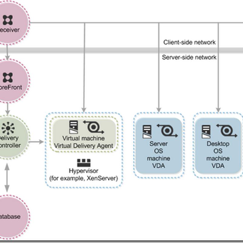 Dell Wyse Datacenter for Citrix XenDesktop