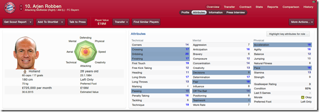 Arjen Robben_ Overview Attributes