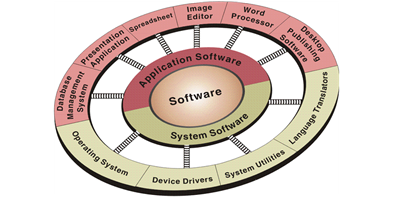 category of software