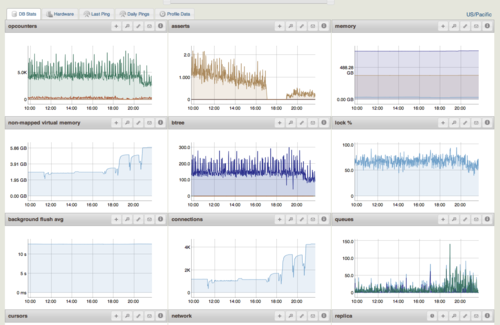 MongoDB Monitoring Service MMS by 10gen