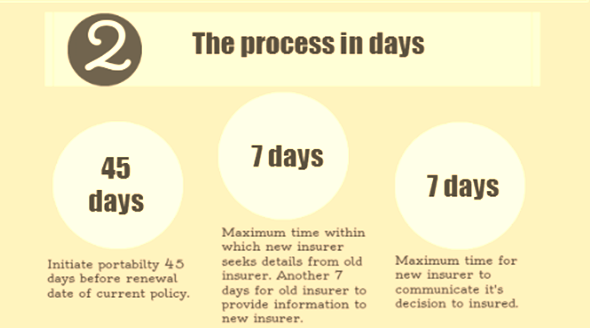 Health insurance procedure