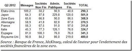 Endettements des institutions financières