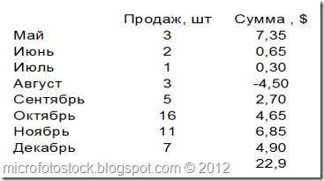 Mesyachnaya-Statistika-prodaj-fotolia