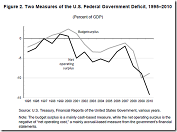 variety of different indicators of the state of public finances
