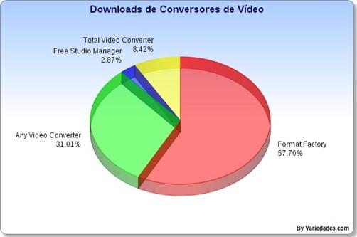 Conversores de Vídeo