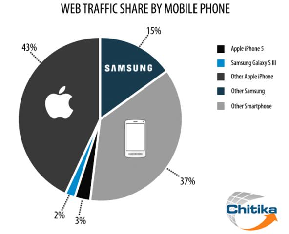 iPhone teraju trafik internet menerusi telefon pintar