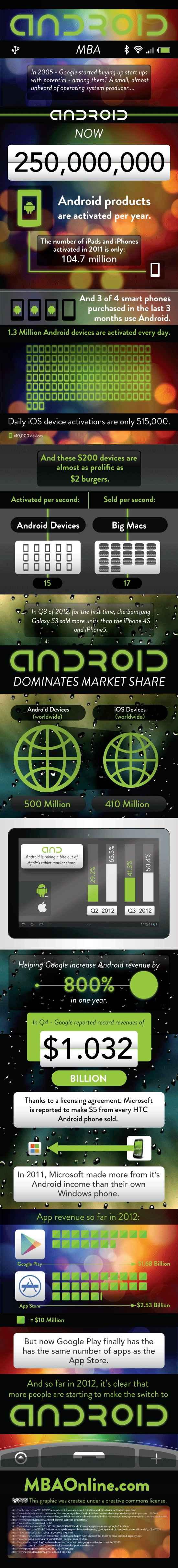 Android superando a iOS dentro de poco