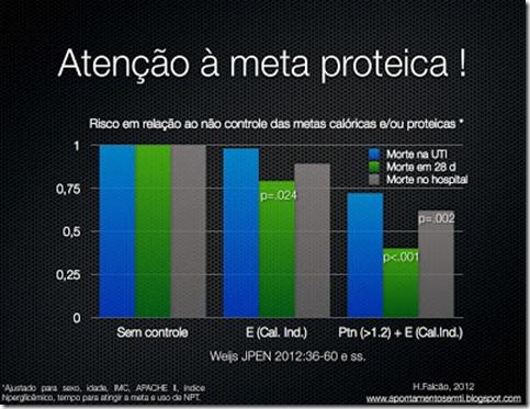 meta proteica