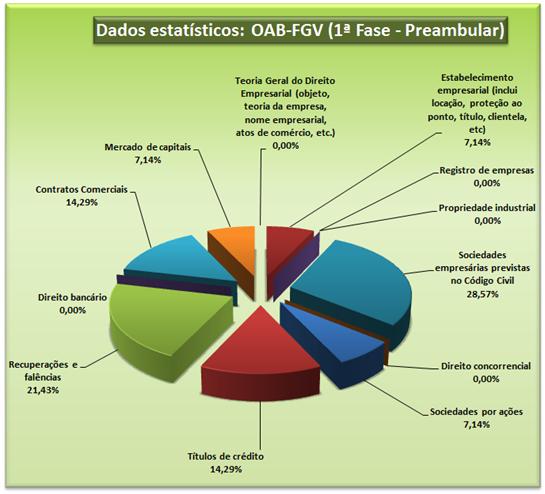 Dados estatísticos: OAB-FGV 1ª fase