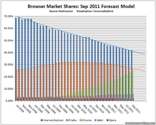 navegadores más utilizado