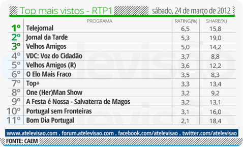 Top RTP1 - 24 de março