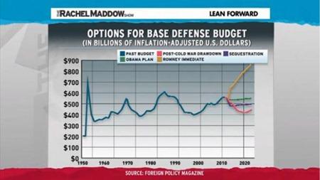 2012 - Romney Defence Spending.png