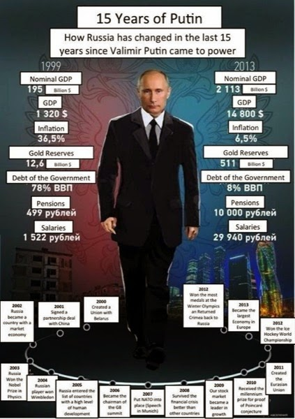 CC Photo Google Image Search Source is pbs twimg com  Subject is 15 years of Putin