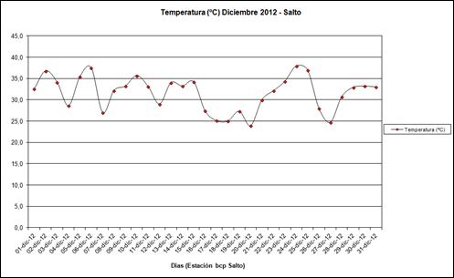 Temperatura (Diciembre 2012)