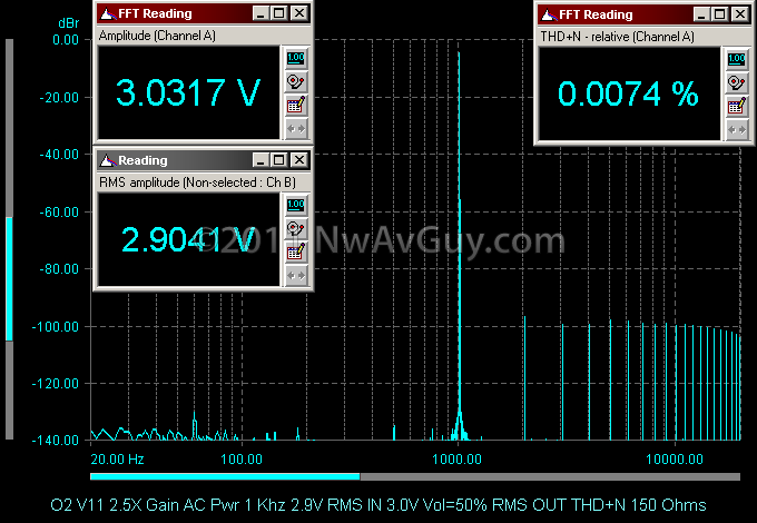O2 V11 2.5X Gain AC Pwr 1 Khz 2.9V RMS IN 3.0V Vol=50% RMS OUT THD N 150 Ohms