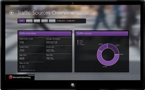 Modern Web Analytics para Windows 8