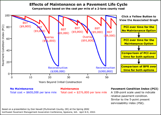 2014-04-1 Effects of Maintenance of a Pavement Life Cycle