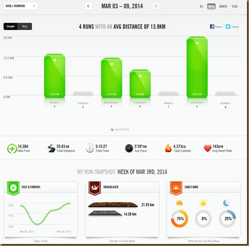 NikeDashboard