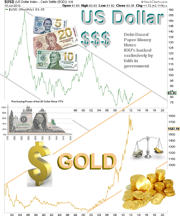 Gold vs Dollar Chart -