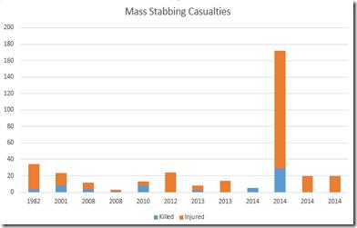 Mass Stabbings