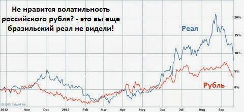 Рубль и реал